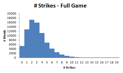 Distribution of Words By Number of Strikes