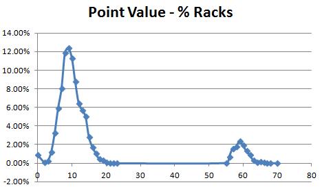scrabble point value per rack